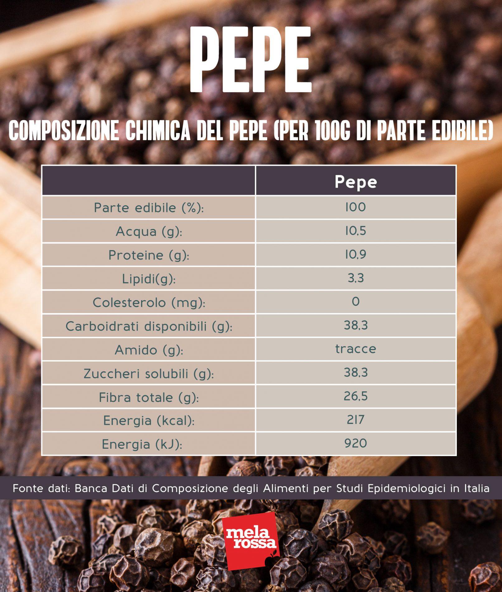 pimienta: composición química