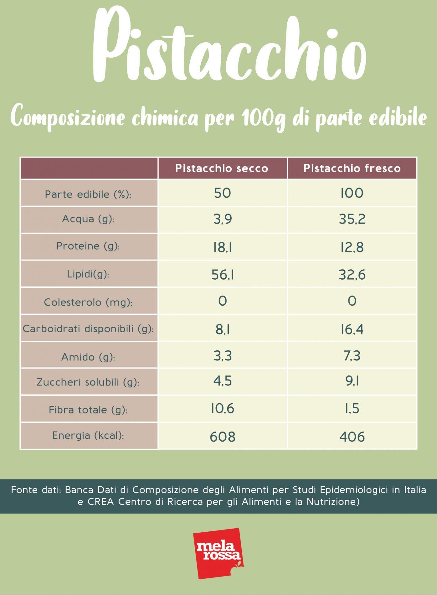 pistacho: composición química
