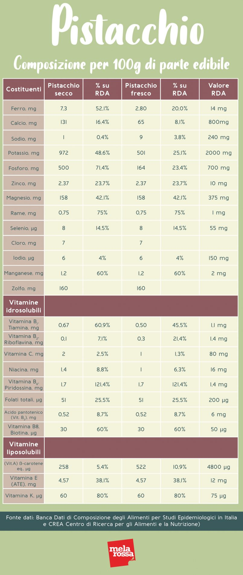 pistacho: valores nutricionales