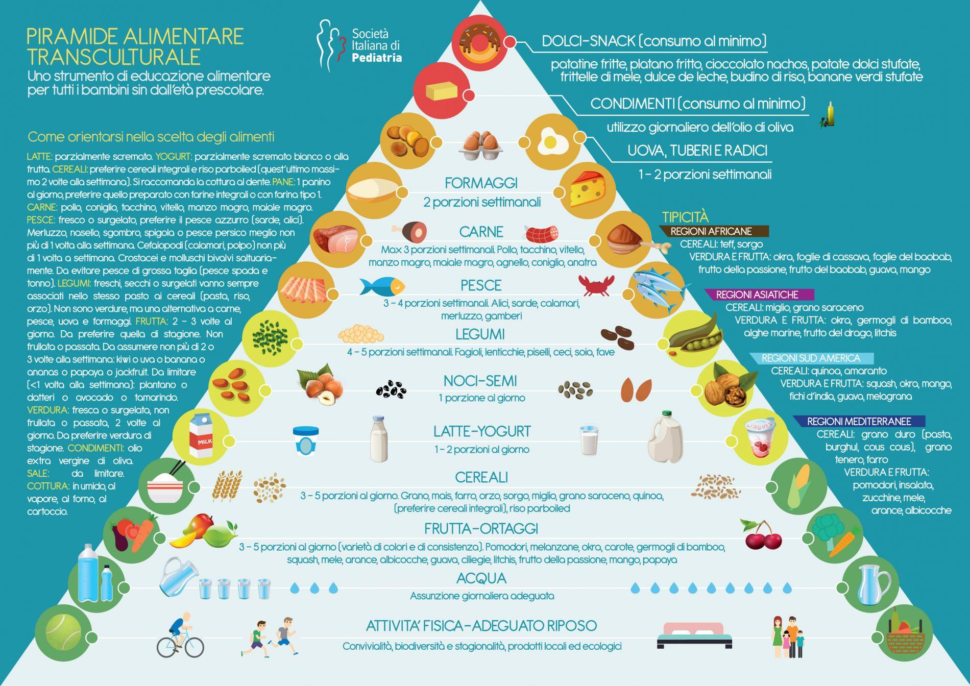 Pirámide alimenticia transcultural SIP