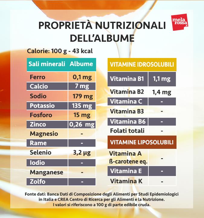 valores nutricionales de la clara de huevo