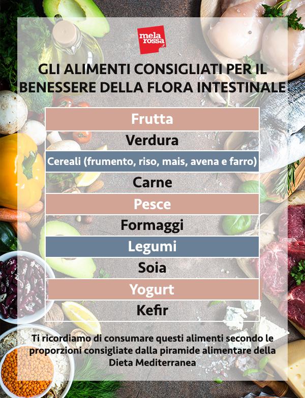 Tabla de alimentos beneficiosos para la flora intestinal