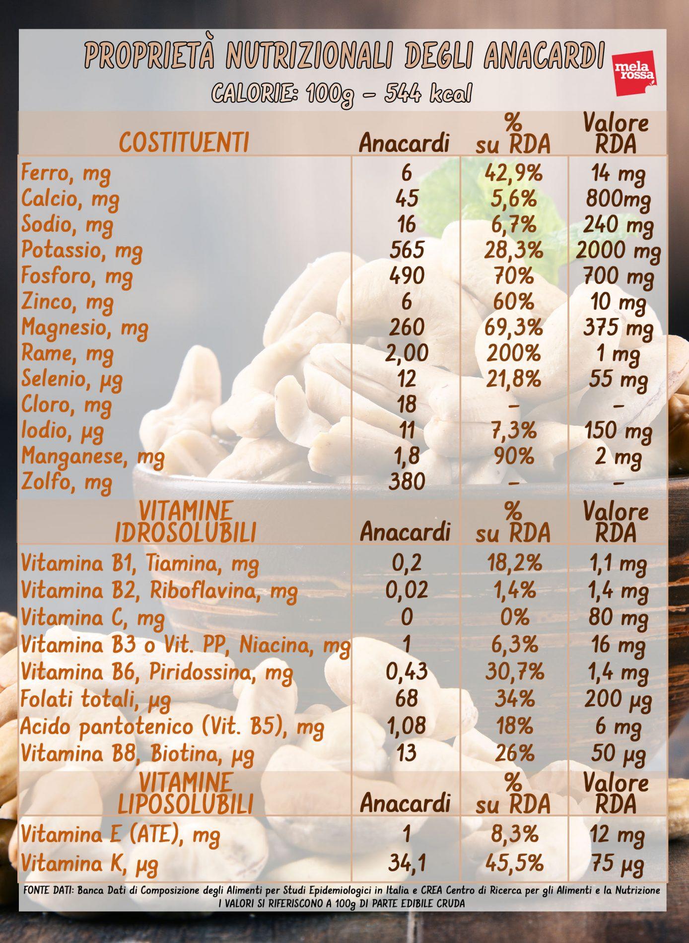 anacardos: valores nutricionales