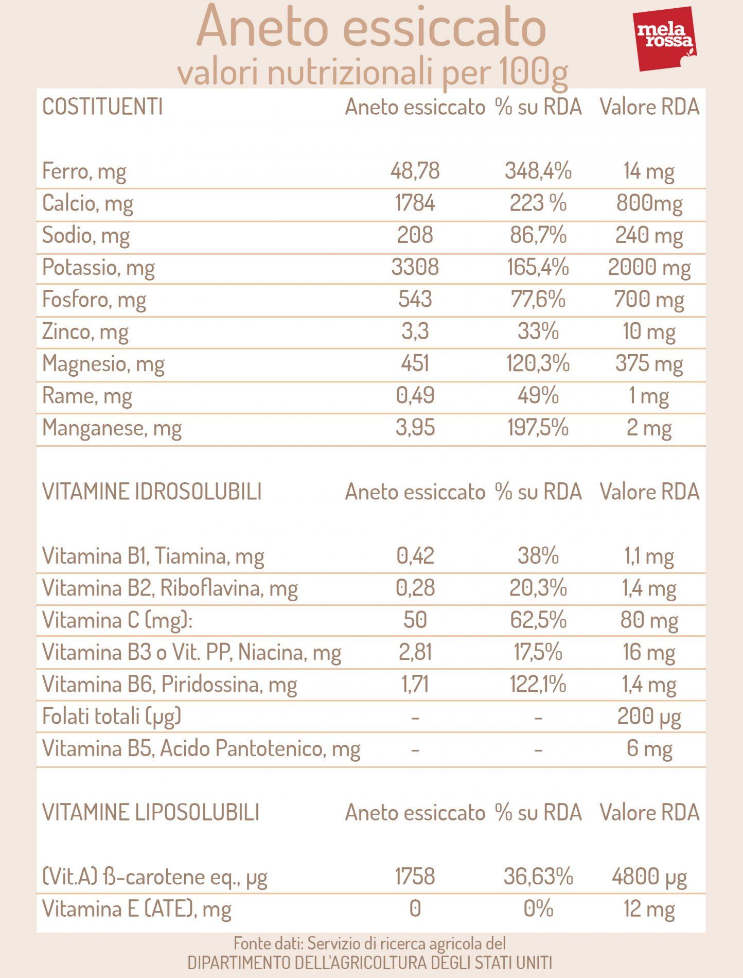 eneldo seco: valores nutricionales