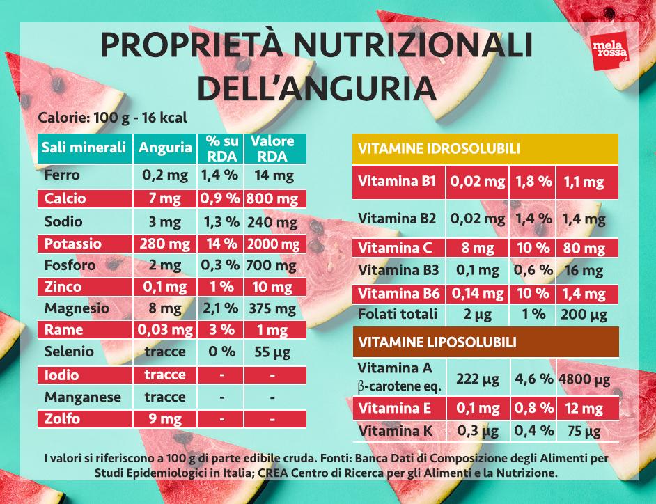 valores nutricionales de la sandía