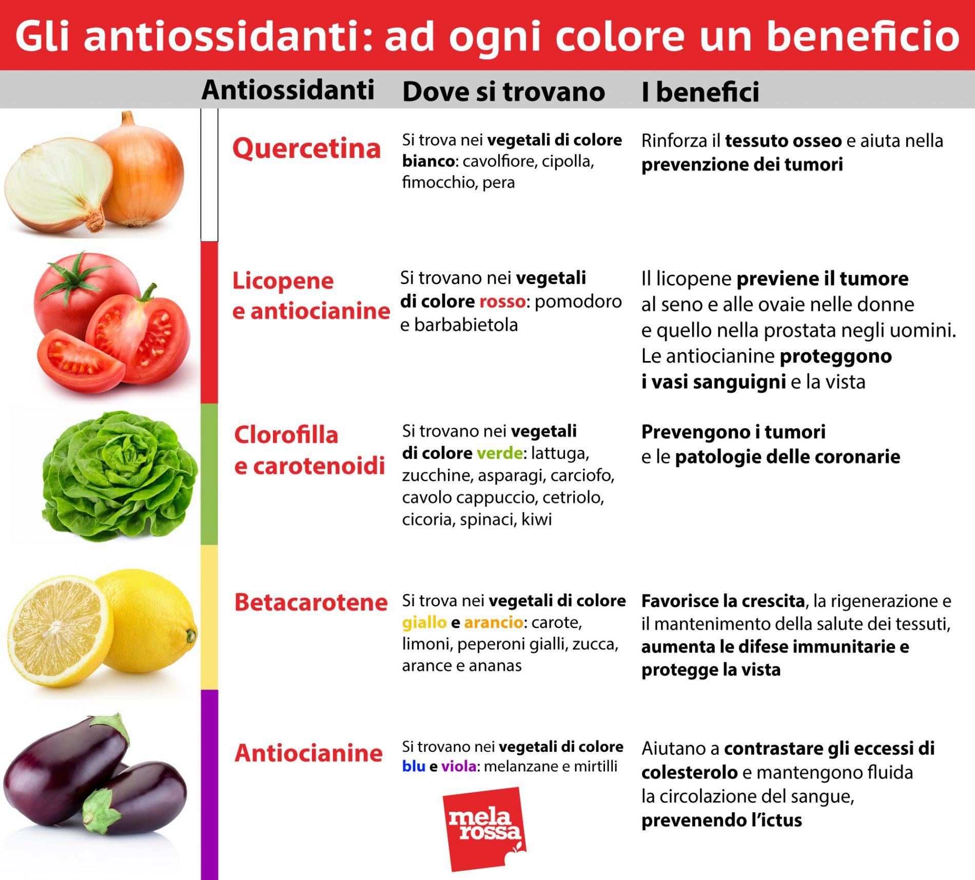 antioxidantes, como llenarlos
