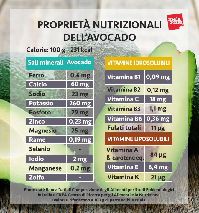 valores nutricionales del aguacate