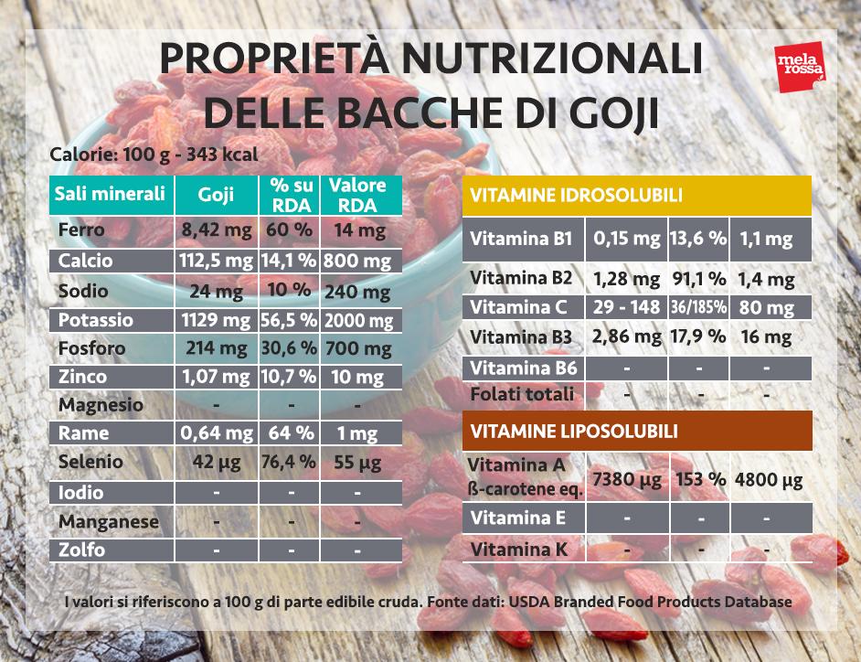 valores nutricionales de las bayas de goji