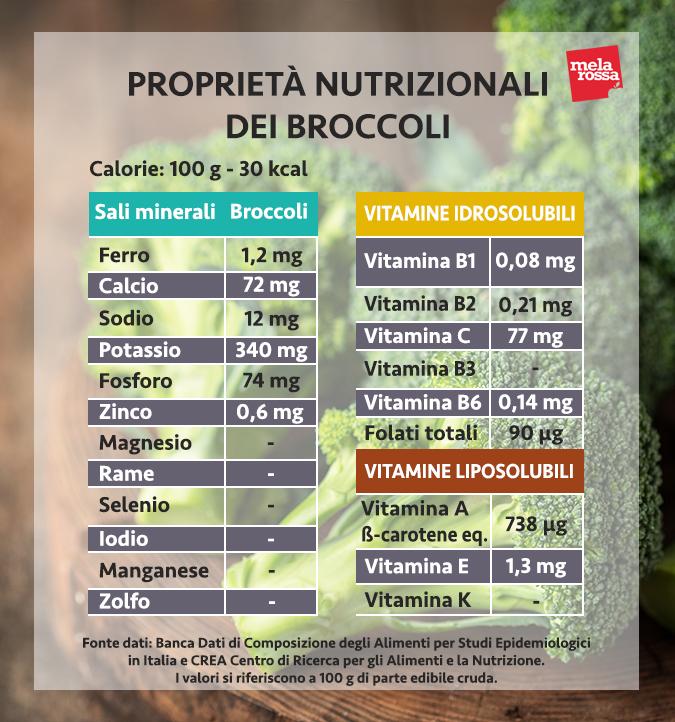 valores nutricionales del brócoli
