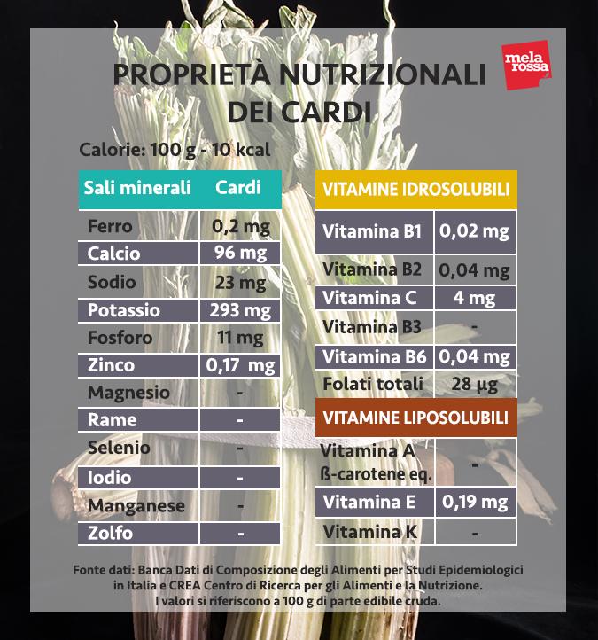 cardos valores nutricionales
