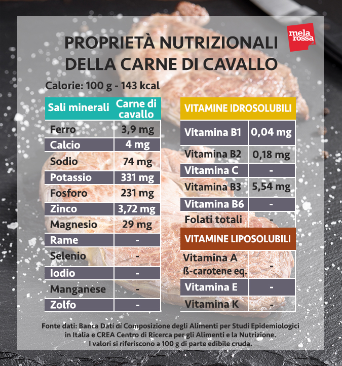 valores nutricionales de la carne de caballo