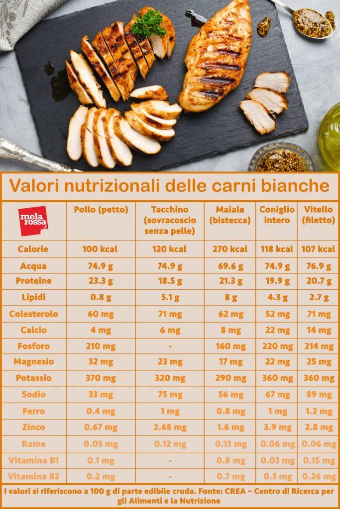 valores nutricionales de la carne blanca