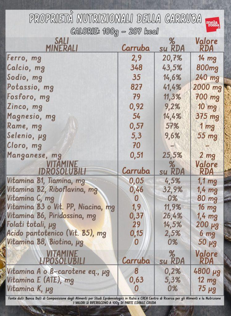 algarroba: valores nutricionales