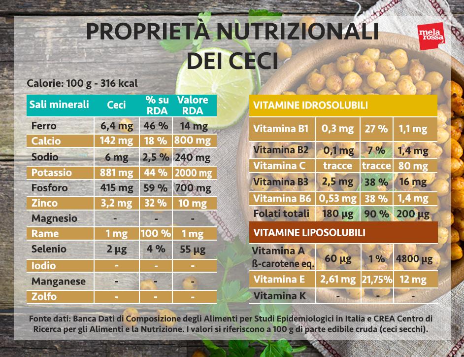 valores nutricionales de los garbanzos