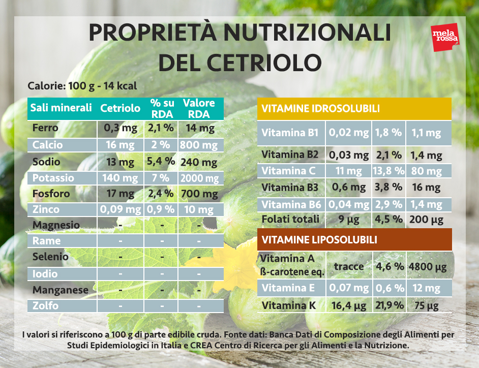 pepino: propiedades nutricionales
