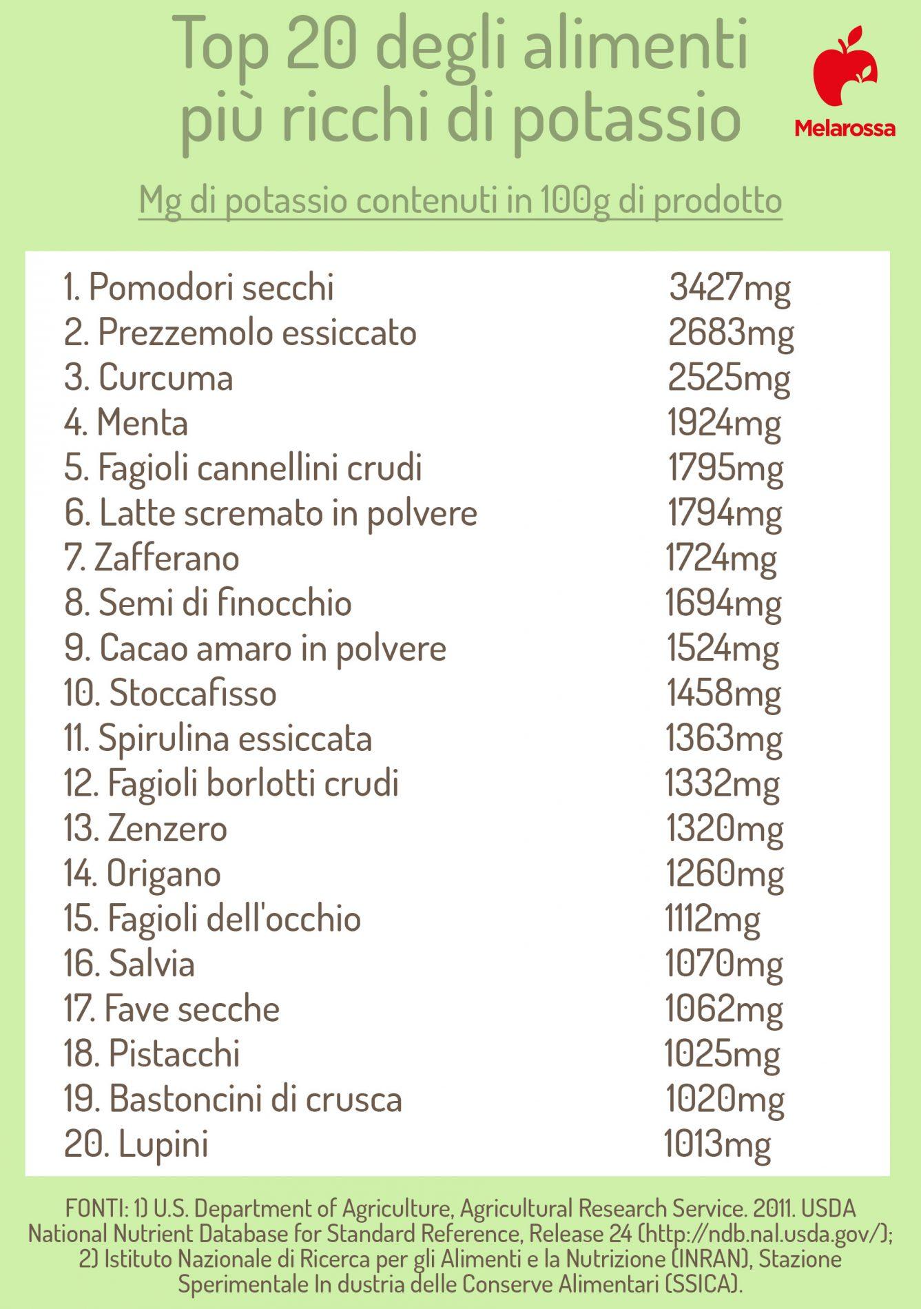 los 20 alimentos más ricos en potasio
