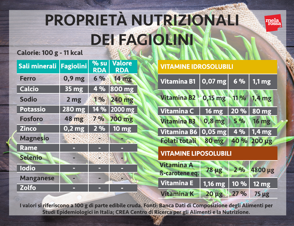 propiedades nutricionales de las judías verdes