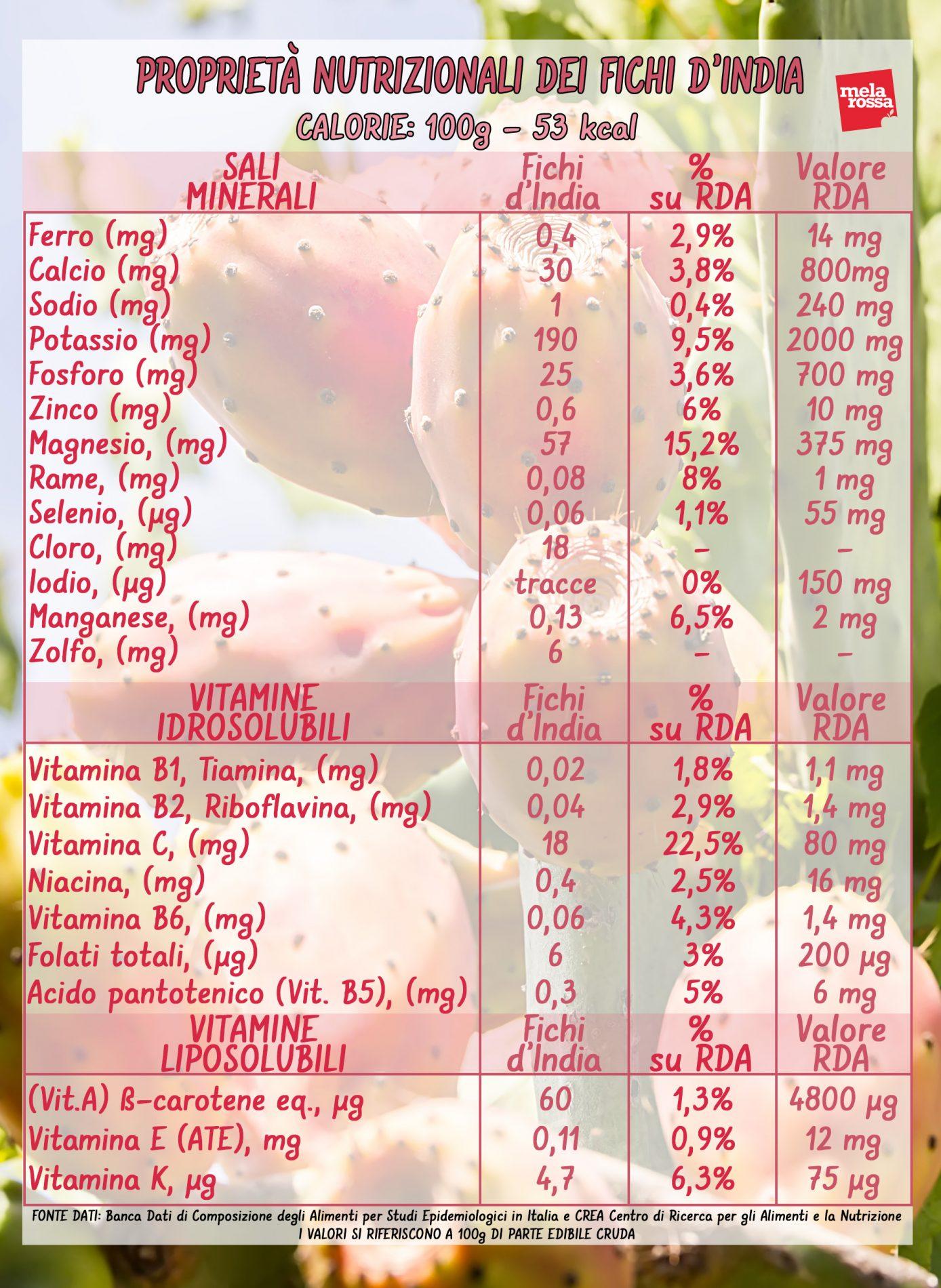 tunas: valores nutricionales