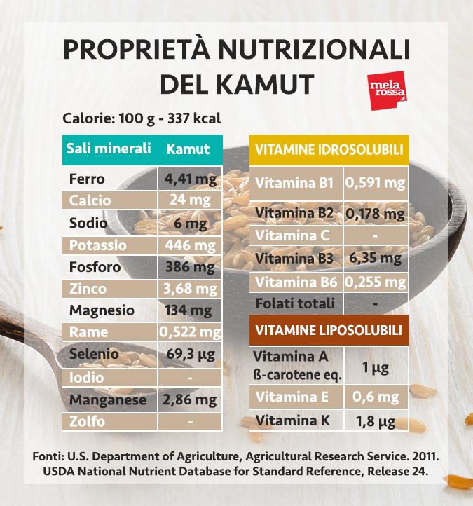 valores nutricionales kamut