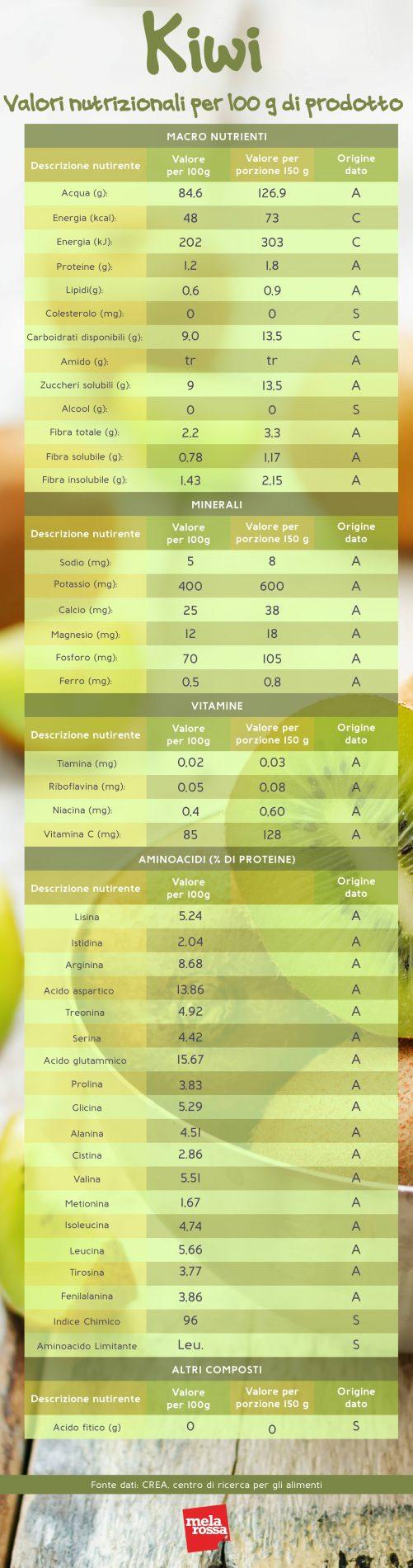 kiwi: valores nutricionales