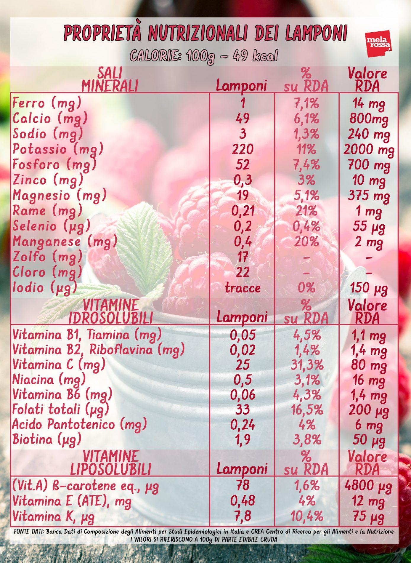 frambuesas: valores nutricionales