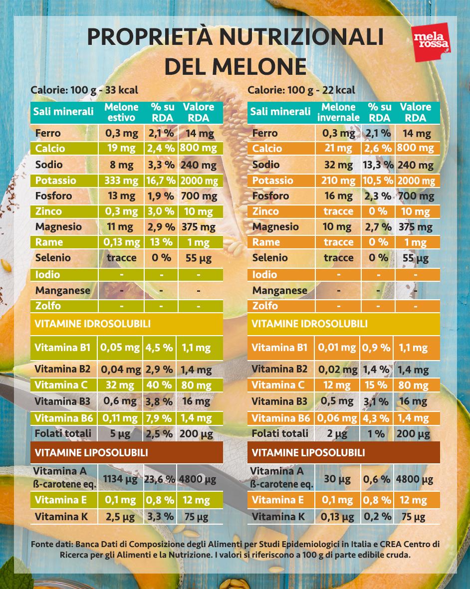 valores nutricionales del melón