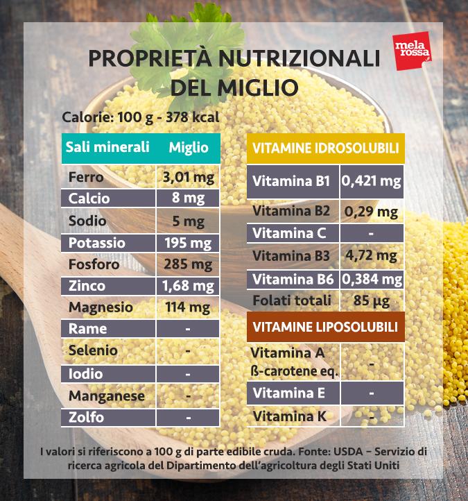 valores nutricionales del mijo