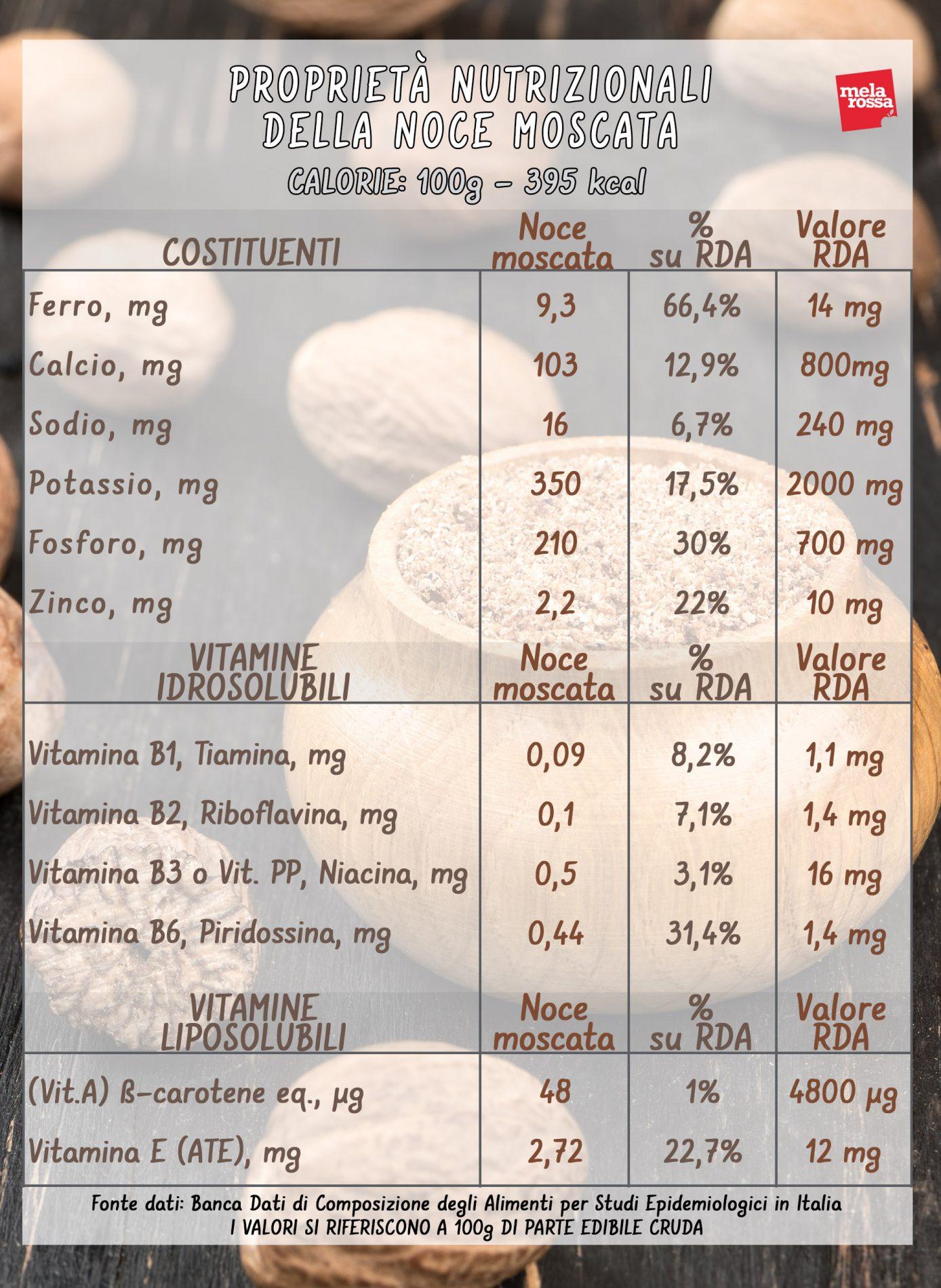 nuez moscada: propiedades nutricionales