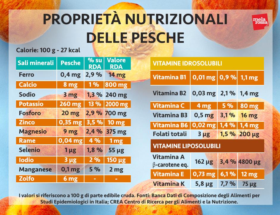 melocotones: valores nutricionales