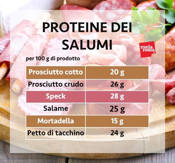 guía sobre proteínas: las proteínas de los embutidos