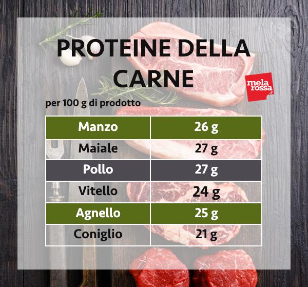 guía de proteínas: proteínas de la carne