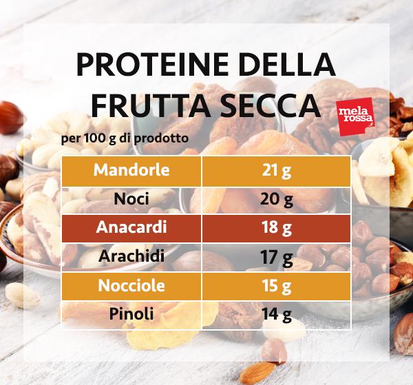 guía de proteínas: proteína de frutos secos