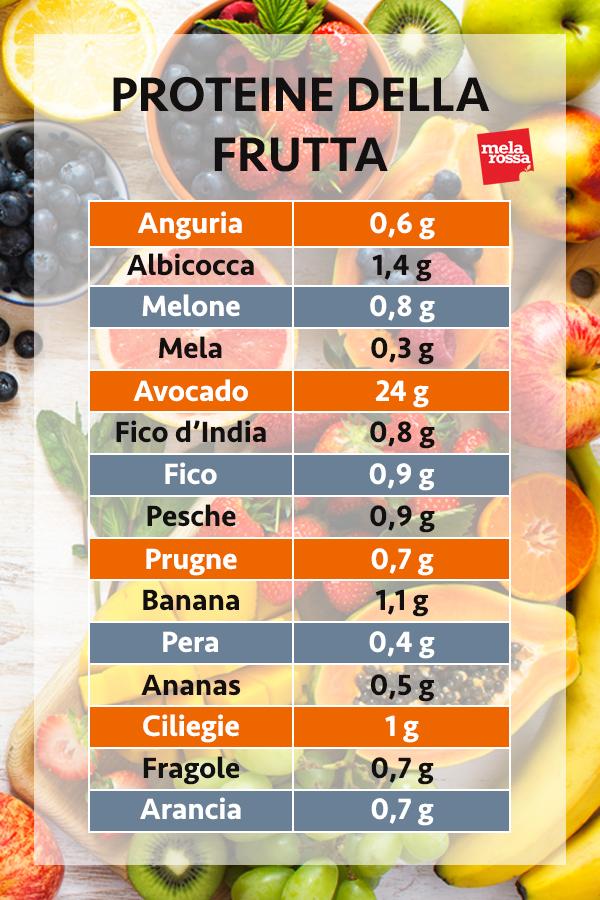 guía de proteínas: proteínas de frutas
