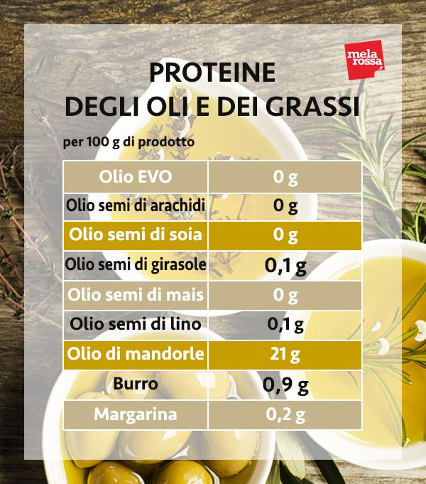guía sobre proteínas: proteínas de aceites y grasas