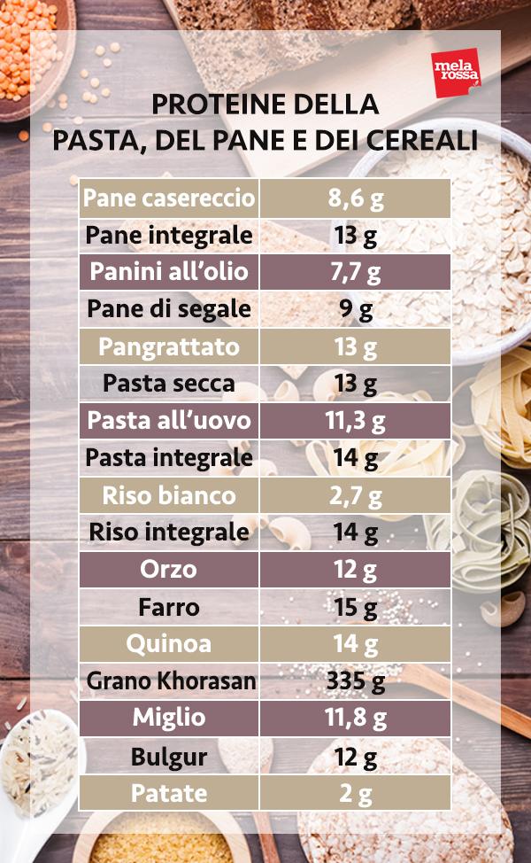 proteínas de pan, pasta, cereales
