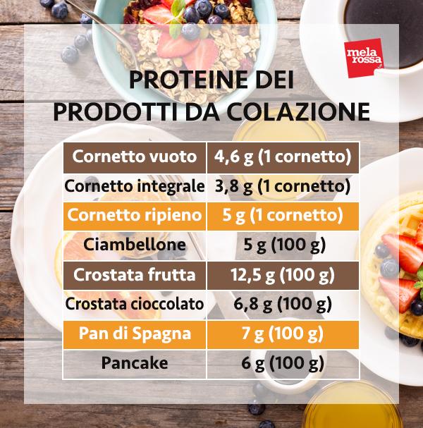 guía de proteínas: proteínas en los productos para el desayuno