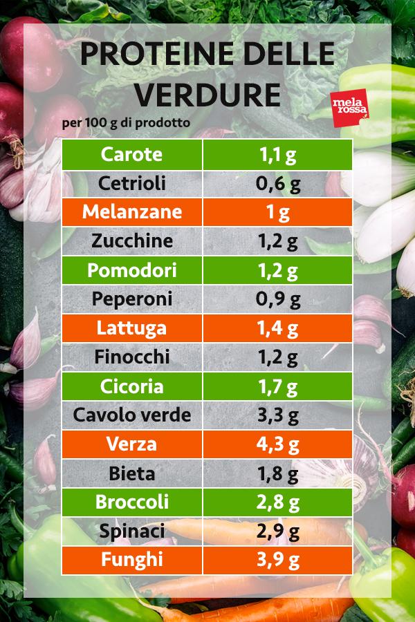 guía de proteínas: proteínas vegetales