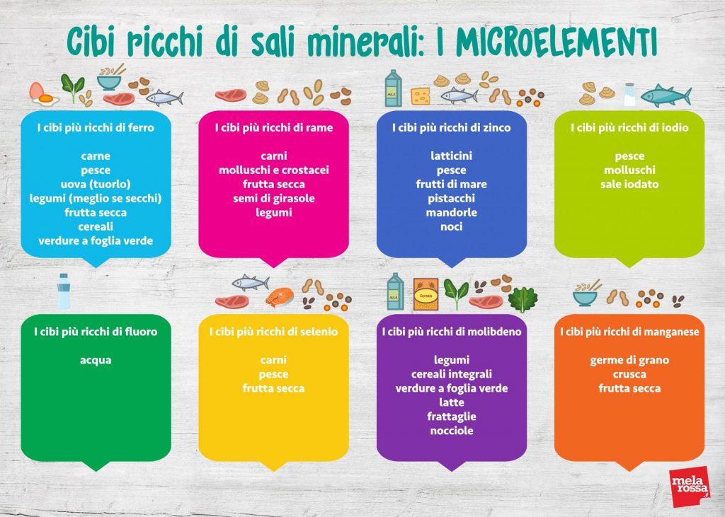 sales minerales: alimentos ricos en microelementos