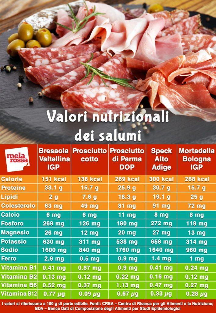 tabla de valores nutricionales de embutidos