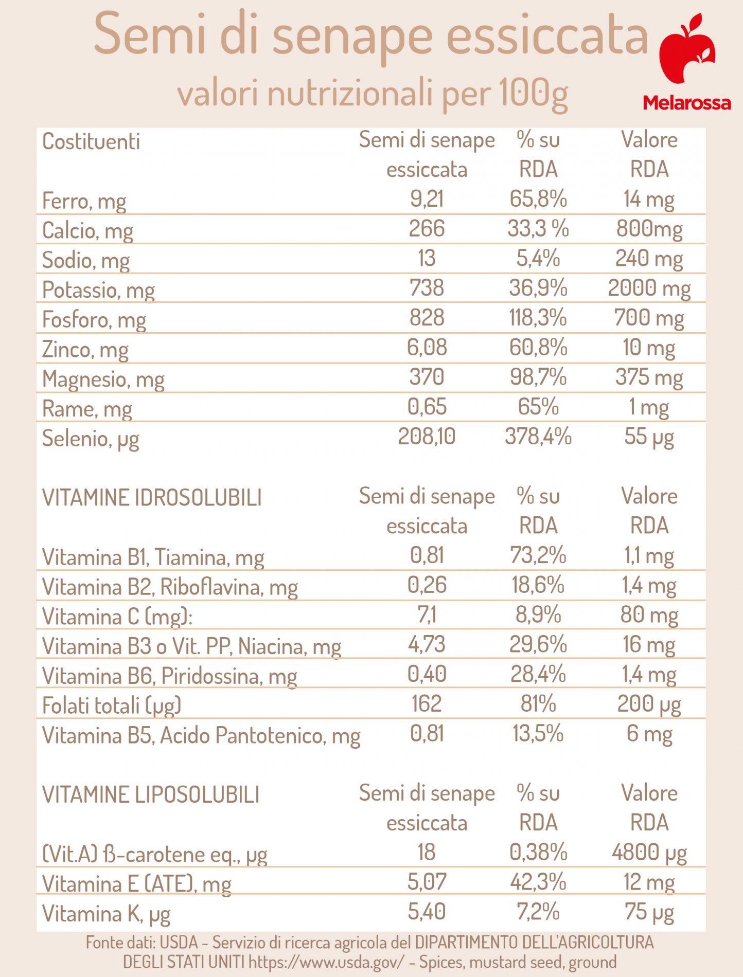 semillas de mostaza: valores nutricionales