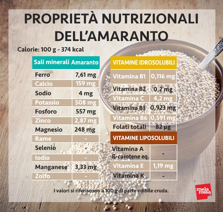 amaranto, sus valores nutricionales