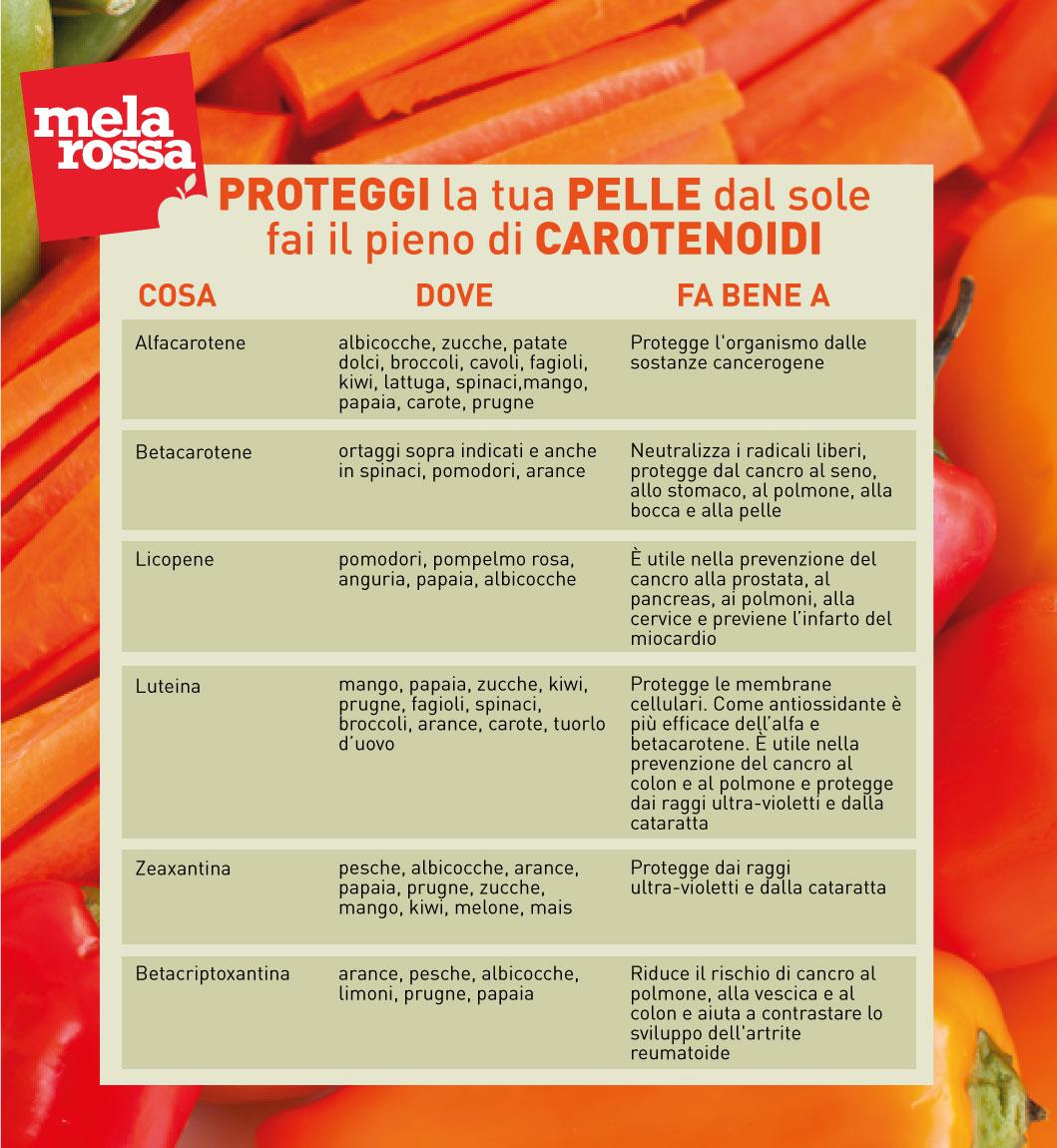 Cómo proteger la piel del sol con carotenoides
