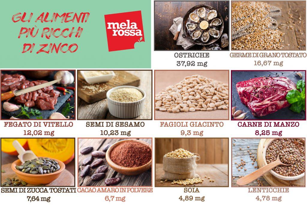 Zinc: tabla de alimentos más ricos