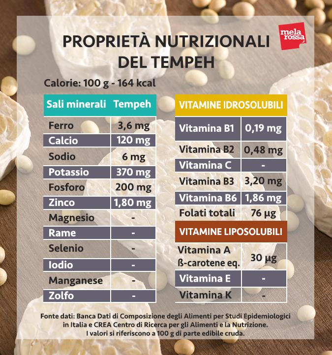 propiedades nutricionales del tempeh