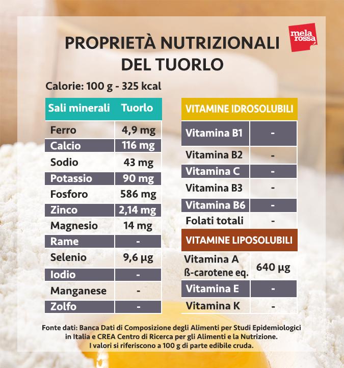 valores nutricionales de la yema
