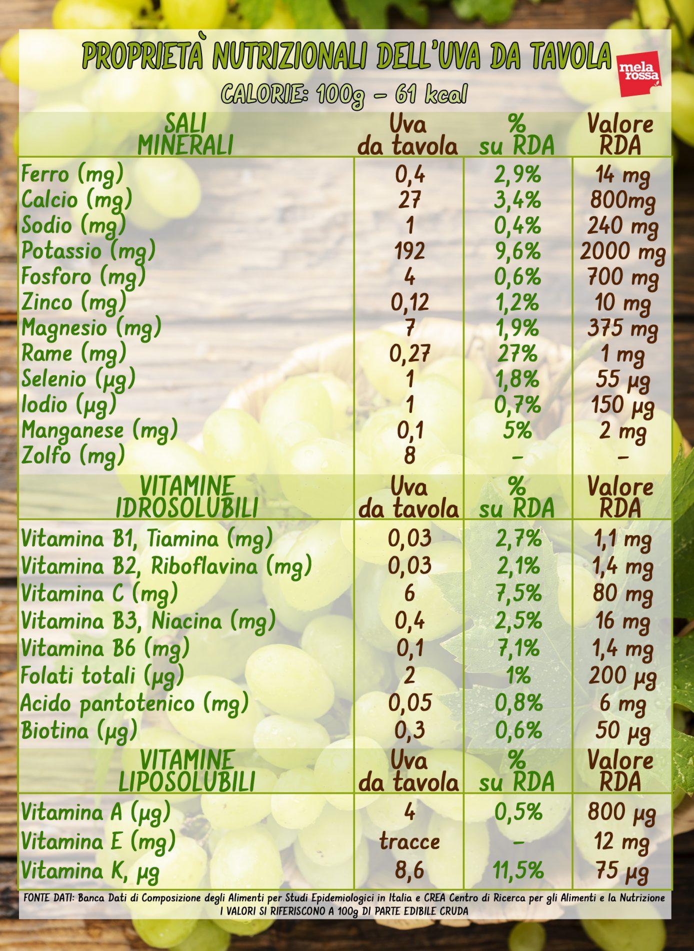 valores nutricionales de la uva