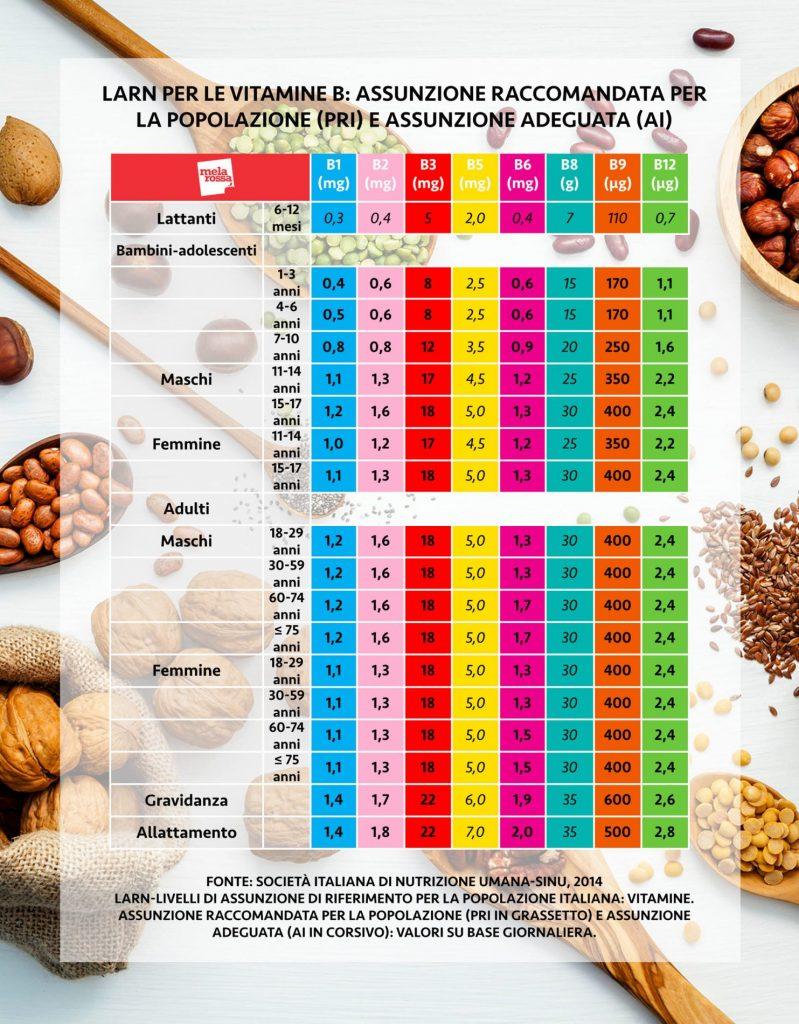 niveles de ingesta de vitamina B recomendados para cubrir las necesidades