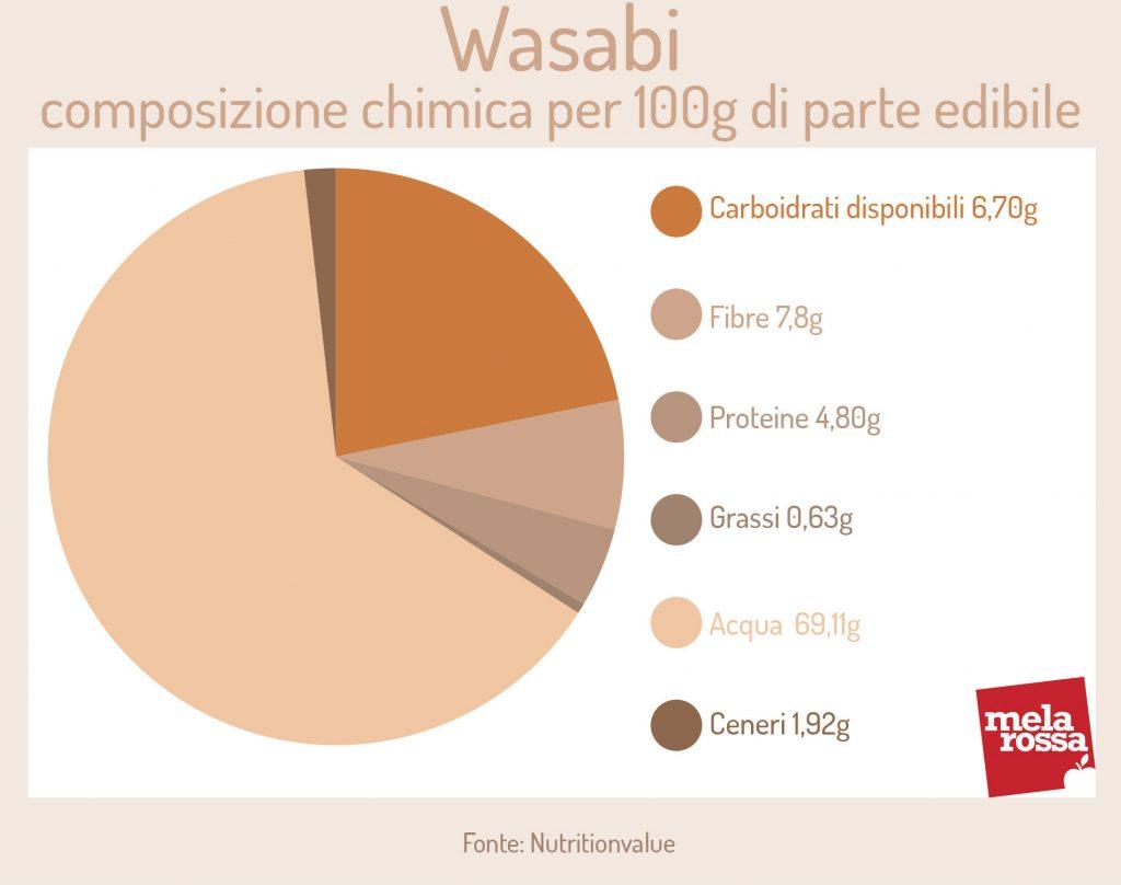 Wasabi: composición química