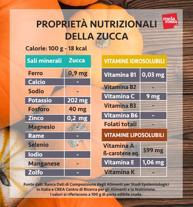 valores nutricionales de la calabaza